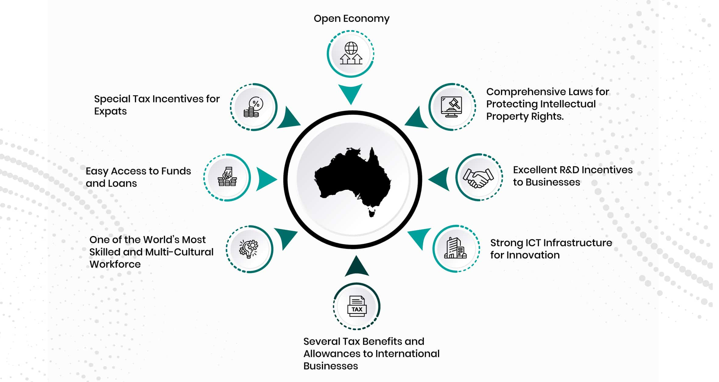 Register Business in Australia