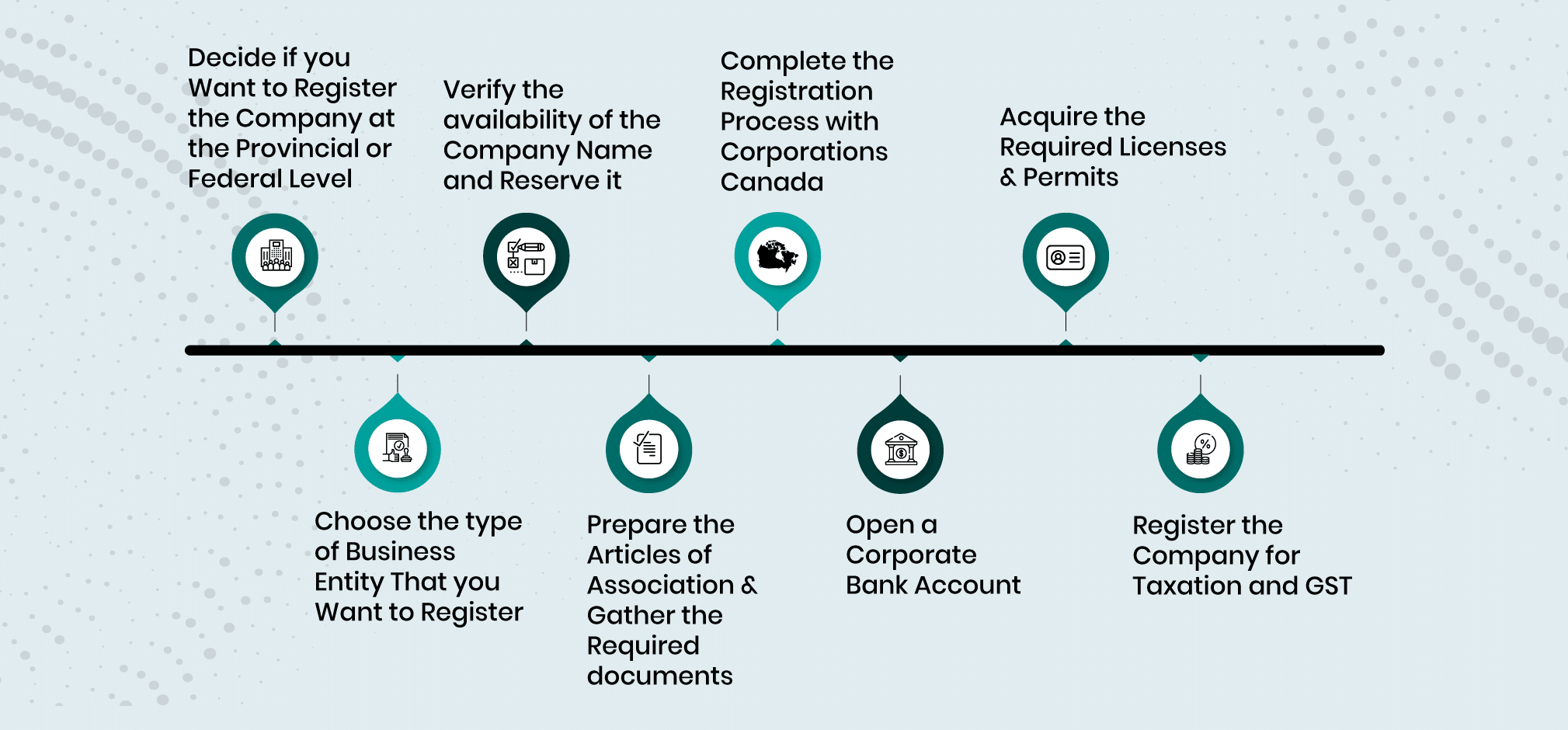 Company Formation in Canada Process