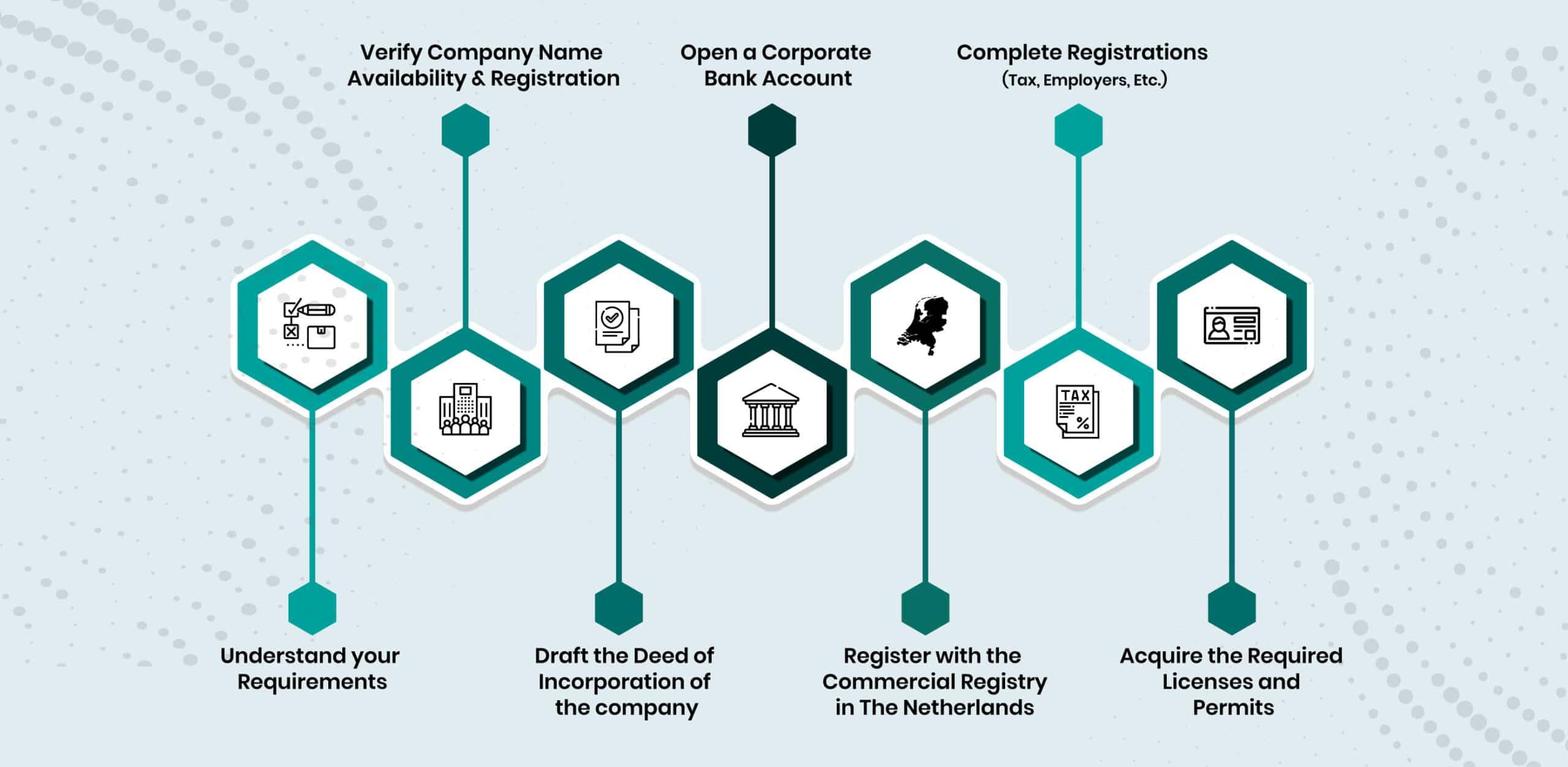 Netherlands Company Formation Process