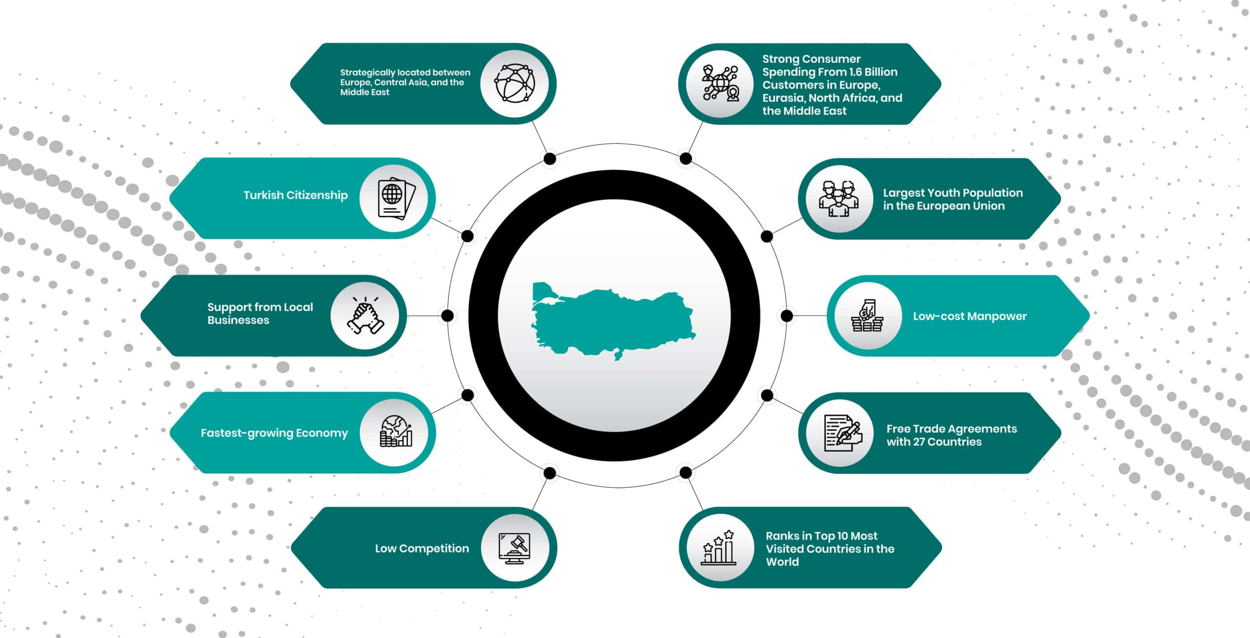 Business registration in Turkey benefits
