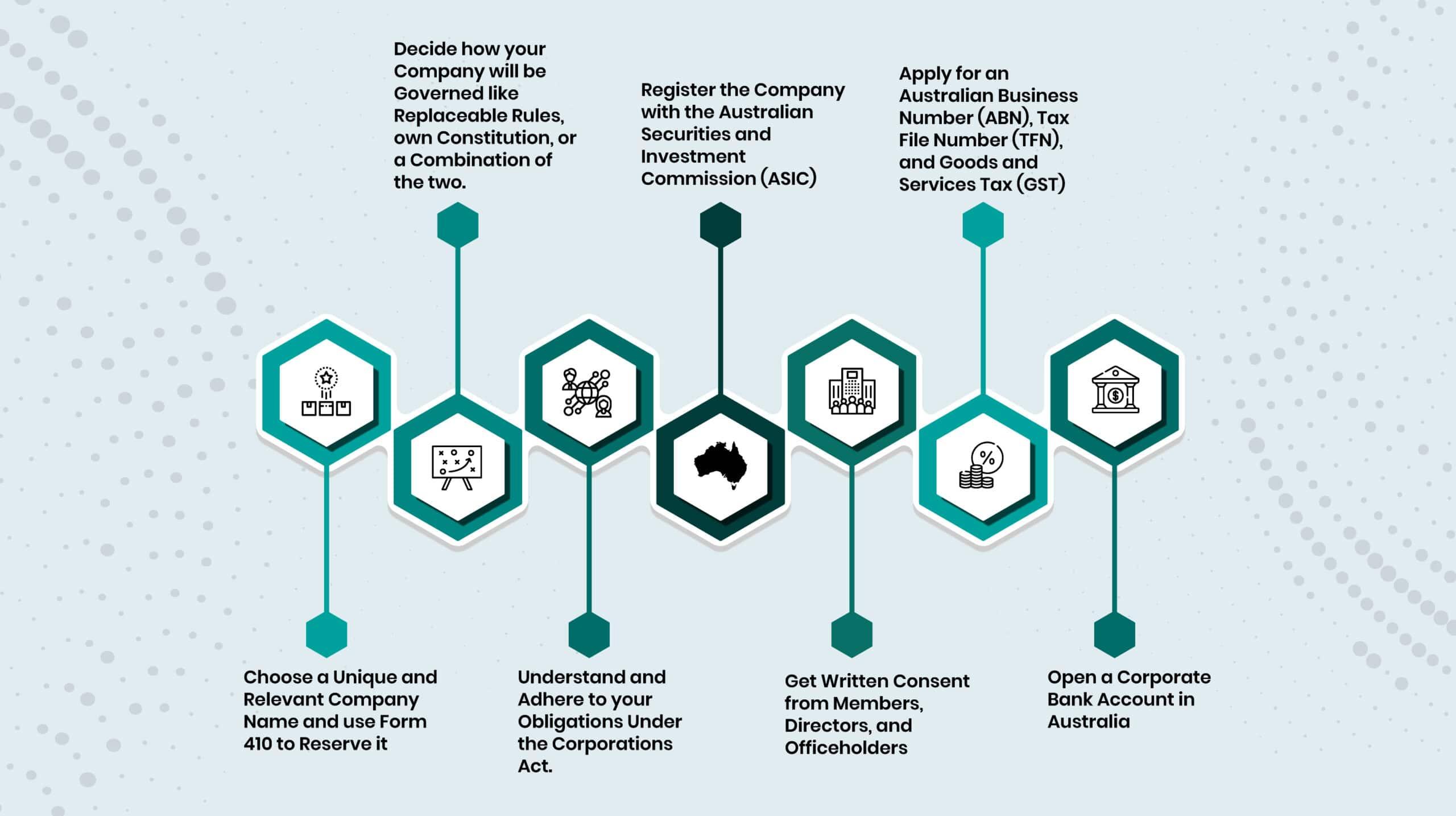 Company Formation in Australia Process